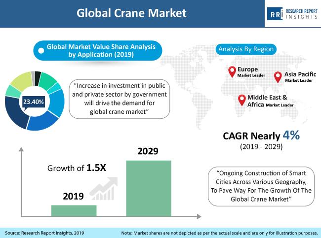 global crane market