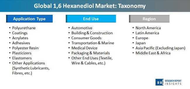 global_1_6_hexanediol_market_taxonomy