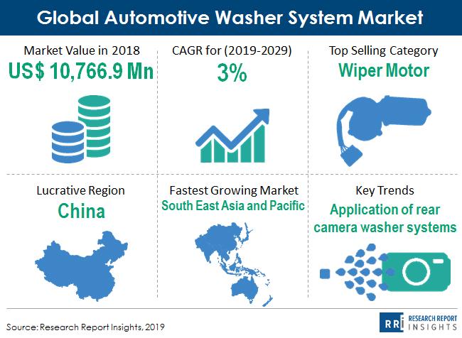 global_automotive_washer_system_market_snapshot