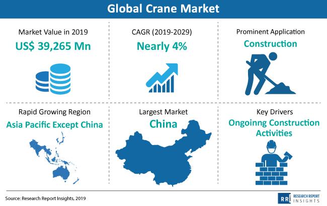 snapshot global crane market